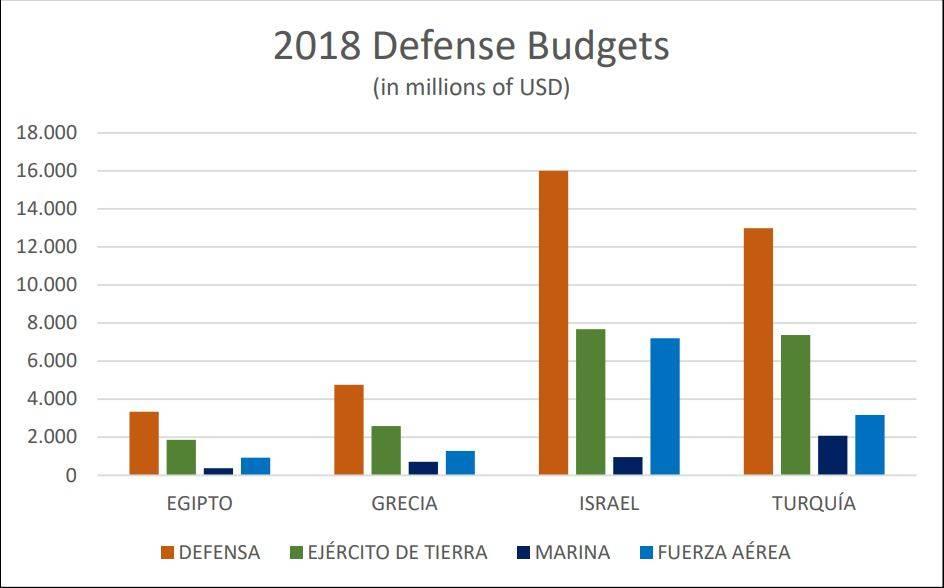 defense budgets todd probert - 800×499